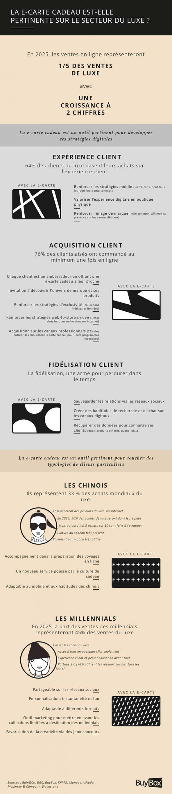 infographie ecarte cadeau luxe